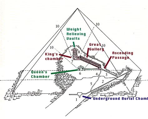Cross Section Of Khufu Pyramid Great Pyramid