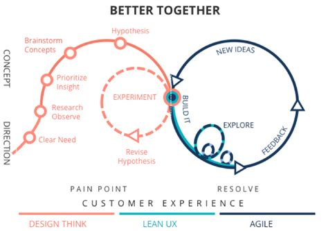 design thinking vs agile part 1 agile ux understanding the agile world from a ux