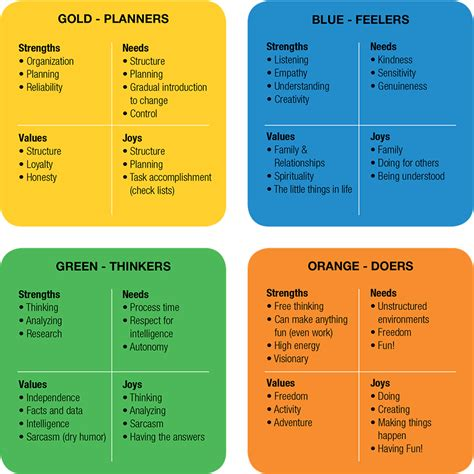 color personalities sle chart or table personality true colors
