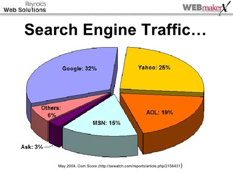 All Search Engines All About Search Engines For Car Dealers Version
