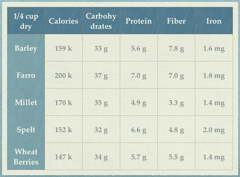 whole grains nutrition chart wheat berry arugula salad craving sustenance