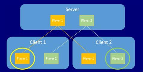 unity networking tutorial 2015 unity3d unet урок 1 подготавливаем проект unity