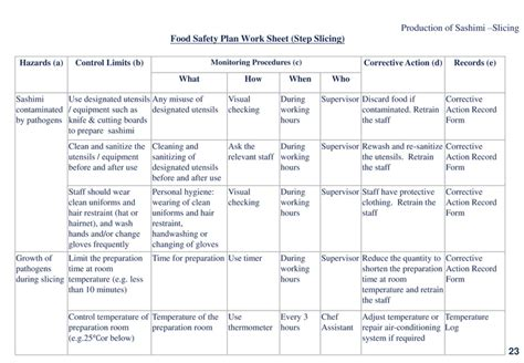 Food Safety Policy Template food safety sushi
