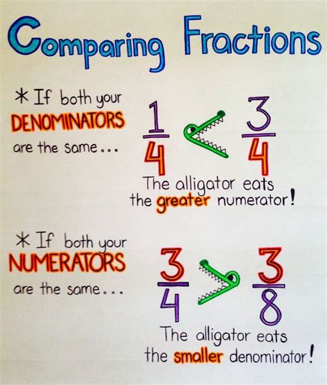 diagram to compare fractions comparing fractions anchor chart fractions anchor chart fractions anchor charts