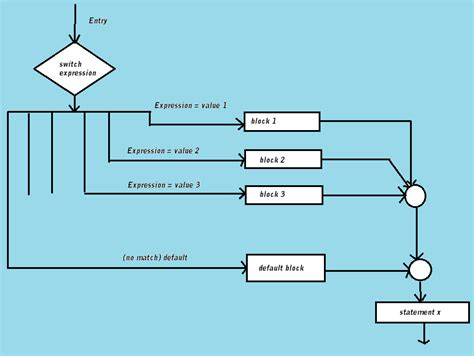 flowchart of switch statement in c switch in flowchart 28 images switch statement in c