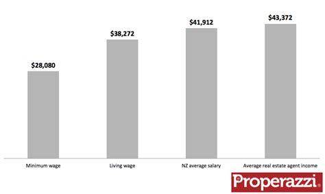 How Much Do Real Estate Agents Make Per House by How Much Does A Real Estate Earn Properazzi