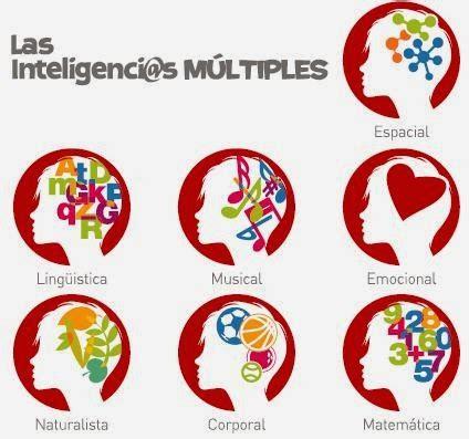imagenes inteligencia musical las inteligencias m 250 ltiples s c