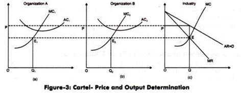 The Economics Of Collusion oligopoly models sweezy s kinked demand curve model and