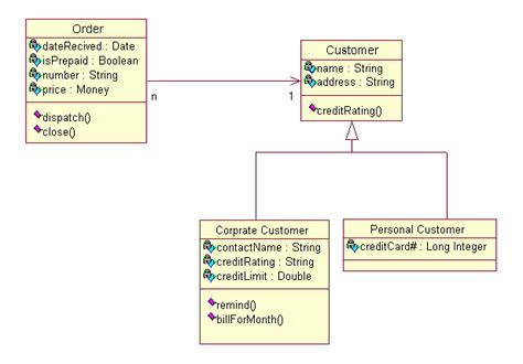 uml tutorial class diagrams