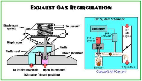egr valve diagram autotechnotes
