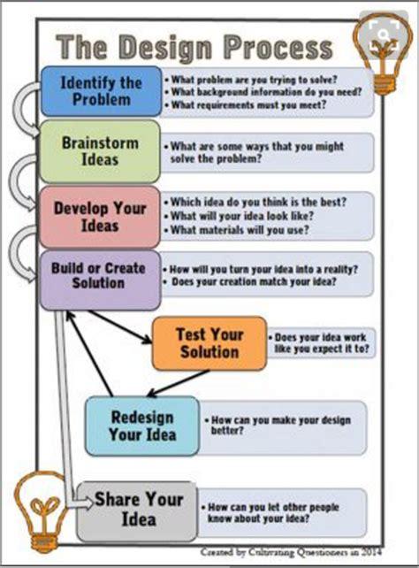 design thinking vs scientific method design thinking design process