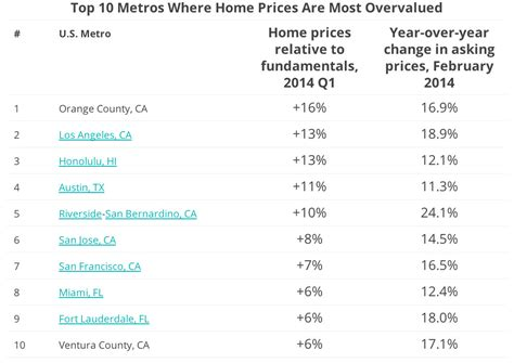 lowest housing prices in usa cheapest and highest housing markets in usa green real estate appraiser