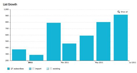 Table To Graph by Boingy Html5 Charts