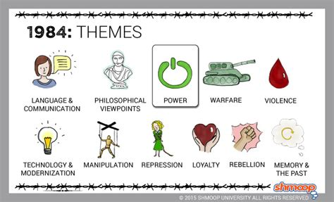 themes of macbeth and lord of the flies themes in 1984 chart