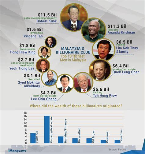richest malaysian