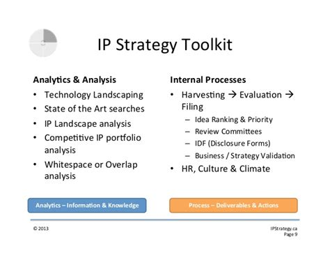 Ip Patent Strategy For Startups Ip Strategy Template
