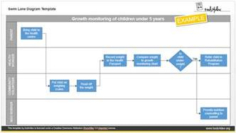 swimlane template powerpoint how to improve processes with swim diagrams tools4dev