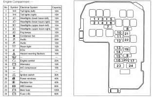 2003 Mitsubishi Lancer Fuse Box Diagram Engine Diagram 2001 Mitsubishi Galant Fuse Box Engine