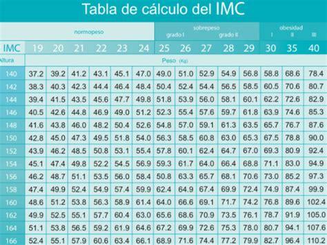 tabla imc indice de masa corporal taringa 191 c 243 mo saber el 237 ndice de masa corporal imc blogmujeres com