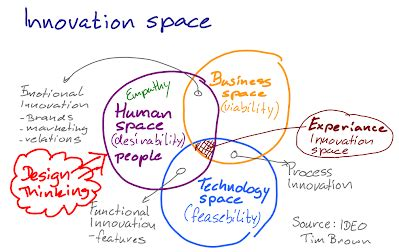 design thinking entrepreneurship design thinking mooc modules entrepreneurship