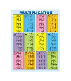 all times tables multipcation chart adding positive and negative numbers