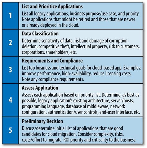 Applications To The Cloud Self Assessment Checklist Cloud Assessment Template