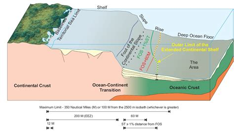 opinions on continental shelf