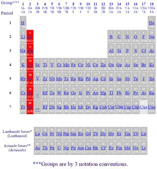 Alkaline Earth Metals On Periodic Table by Alkaline Earth Metals Periodic Table Www Pixshark