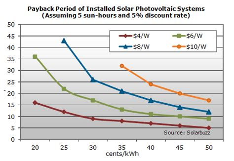 Calculate Electricity Bill the costs and payback period of solar panels solar tribune