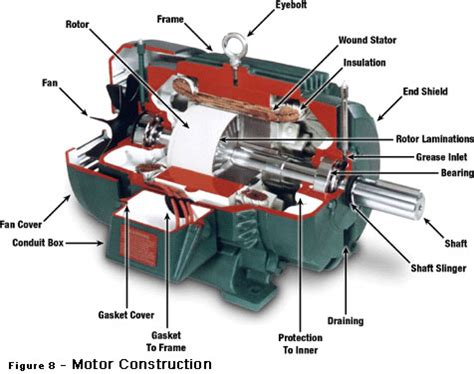 ac motor and electrical vehicle applications books ac motor construction ac motor kit picture