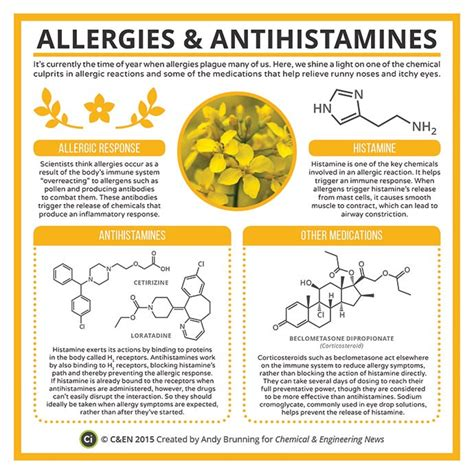 Antihistamine Also Search For Periodic Graphics Allergies And Antihistamines May 11 2015 Issue Vol 93 Issue