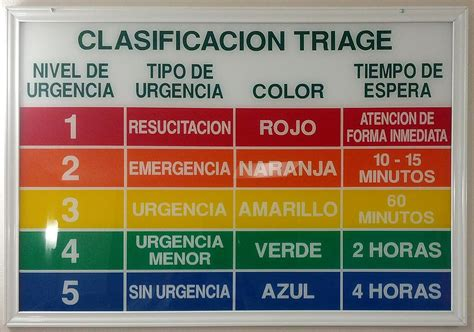 triage colors triaje la enciclopedia libre
