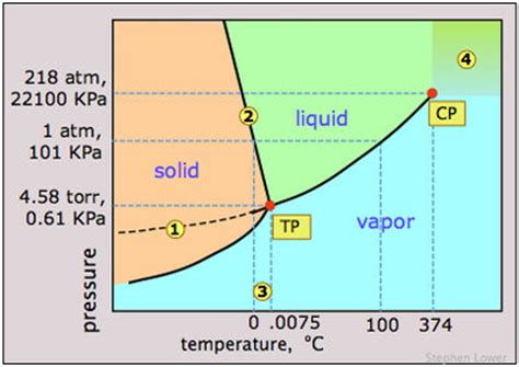 supercritical co2 phase diagram supercritical fluid energy education