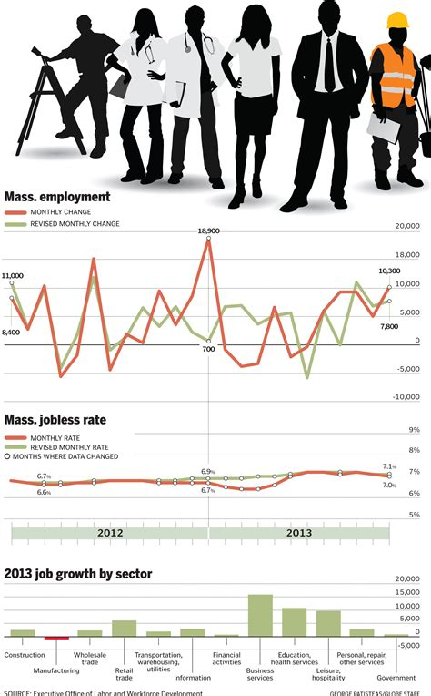 boston globe business section changes in employment jobless rate