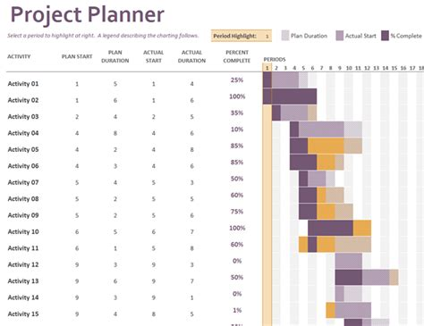 gantt project planner excel template gantt project planner office templates