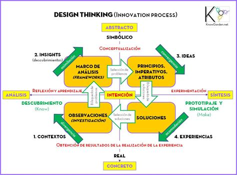 design thinking marketing design thinking lleva al consumidor a tus reuniones de
