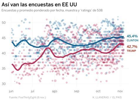 quien ganara las elecciones en usa 2016 predicciones quien ganara las elecciones en eeuu 2016
