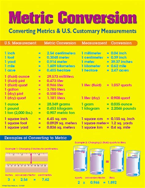 8 to meters chart metric conversion measurement mathematics