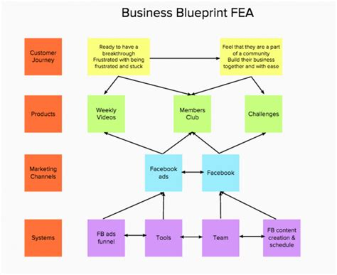 create blueprint how to create your business blueprint to what you