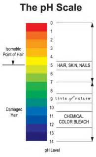 ph scale colors i ll never shoo my hair again seriously