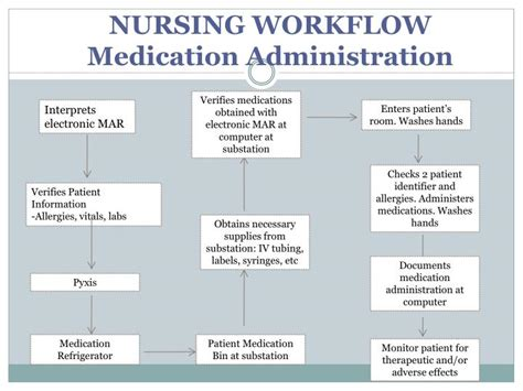 safe medication administration for nurses ppt quiet zone powerpoint presentation id 5811075