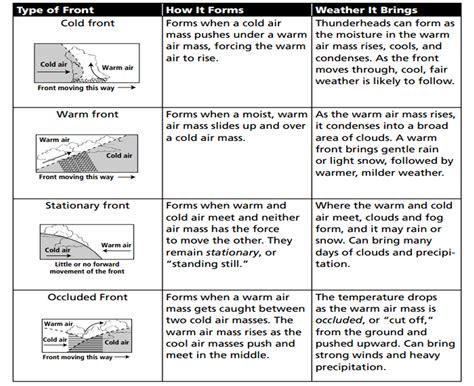 Air Masses Worksheet by Printables Weather Fronts Worksheet Happywheelsfreak