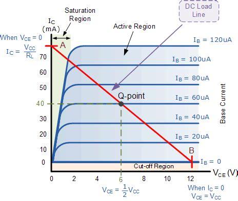 npn transistor in saturation region npn transistor tutorial the bipolar npn transistor