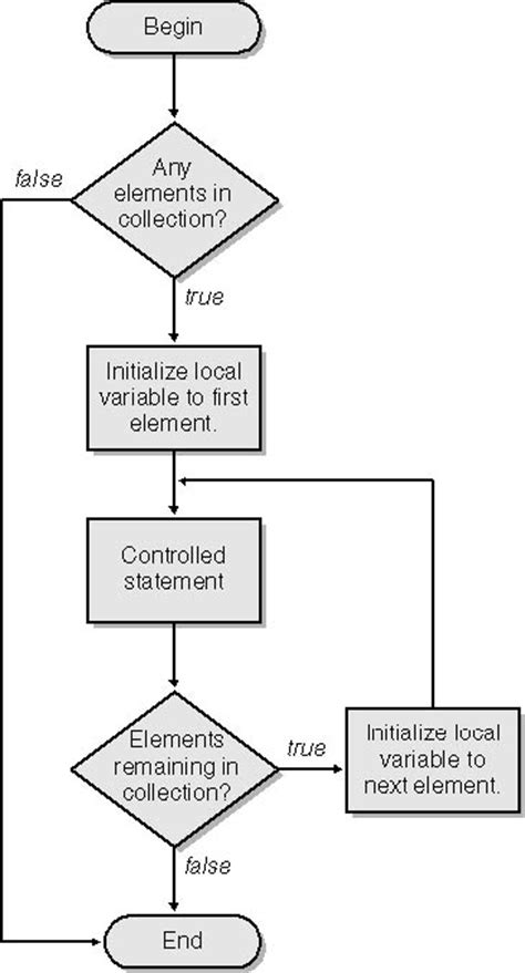 flowchart for loop flowchart quot for each quot loop loop without variable increment