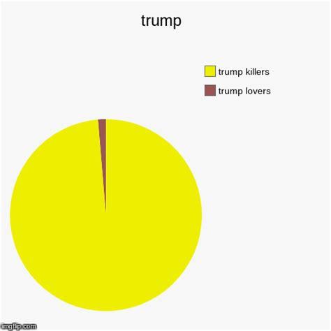 Meme Generator Pie Chart - meme generator pie chart 28 images pie chart meme