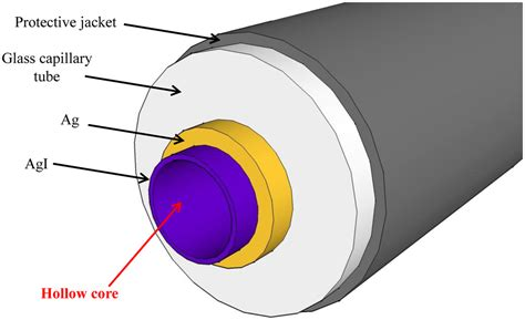 sensors free full text a review of the cmos buried sensors free full text quartz enhanced photoacoustic
