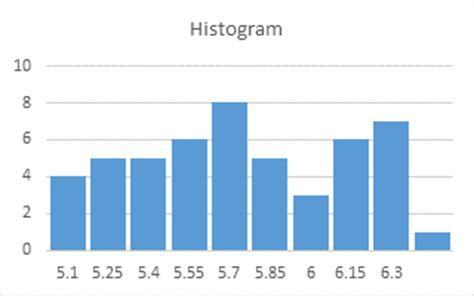Top Marks Bar Charts by Histogram With Actual Bin Labels Between Bars Peltier