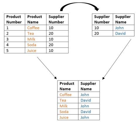 sql difference between two tables sql select between two dates how to find the
