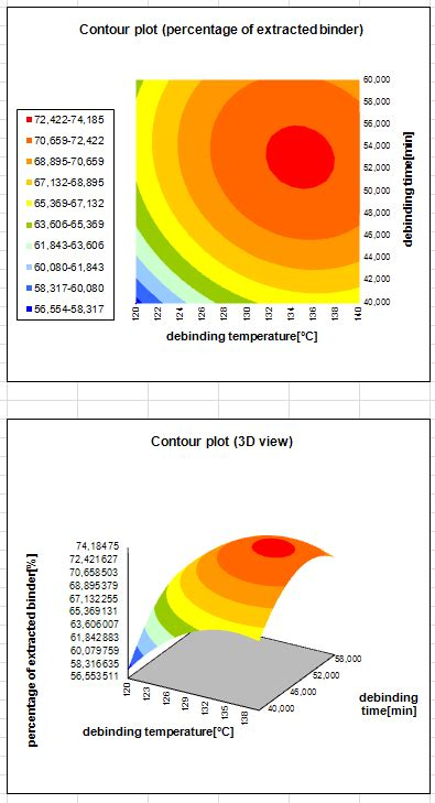 design expert response surface tutorial how to plot a 3d surface in excel 2010 charts plot 2d