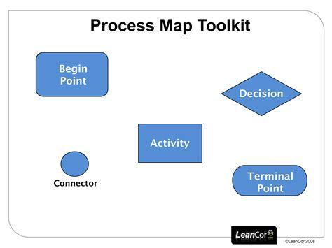 process map creator image gallery swimlane symbols